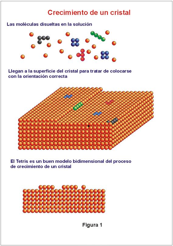 http://lafactoria.lec.csic.es/beta/ctetris/fig1.png